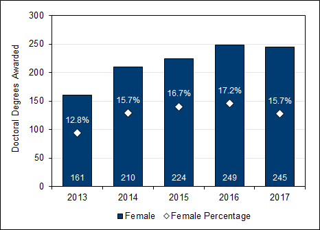 Chart 2.12 - Doctoral  degrees awarded to female students (2013-2017)