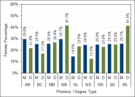 Chart 2.13 - Postgraduate  degrees awarded to female students by province (2017)