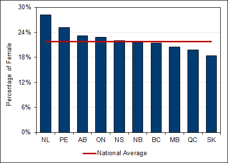 Chart 2.4 - Female  undergraduate enrolment by province (2017, full-time equivalent)