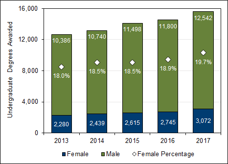 Chart 2.6 - Undergraduate  degrees awarded to female students (2013-2017)