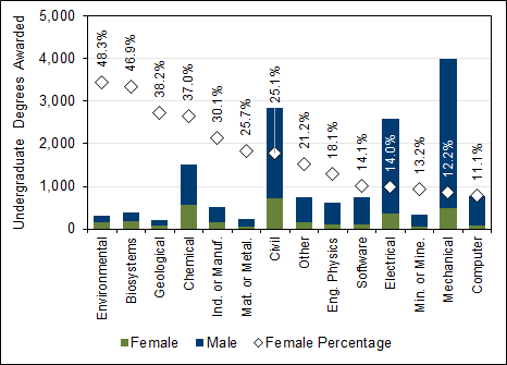 Chart 2.8 - Undergraduate  degrees awarded to female students by discipline (2017)