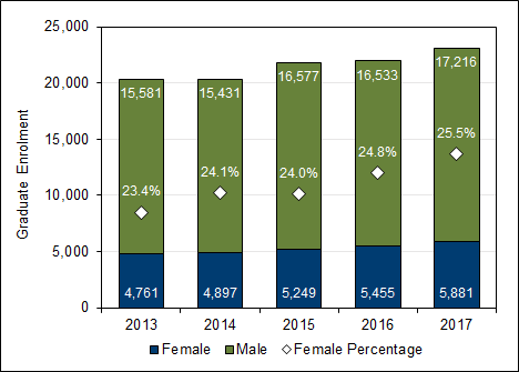 Chart 2.9 - Female  graduate student enrolment (2013-2017, full-time equivalent)