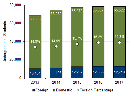 Chart 3.1 - Foreign  undergraduate enrolment (2013-2017, full-time equivalent)