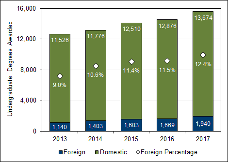 Chart 3.4 - Undergraduate  degrees awarded to foreign students (2013-2017)