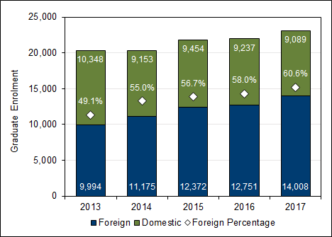 Chart 3.5 - Foreign graduate student  enrolment (2013-2017, full-time equivalent)