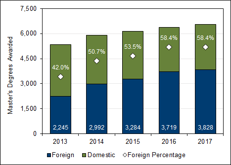 Chart 3.7 - Master's  degrees awarded to foreign students (2013-2017)