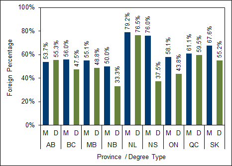 Chart 3.9 - Postgraduate  degrees awarded to foreign students by province (2017)