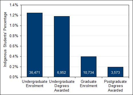 Chart 4.1 - Indigenous  Peoples' undergraduate enrolment and degrees awarded