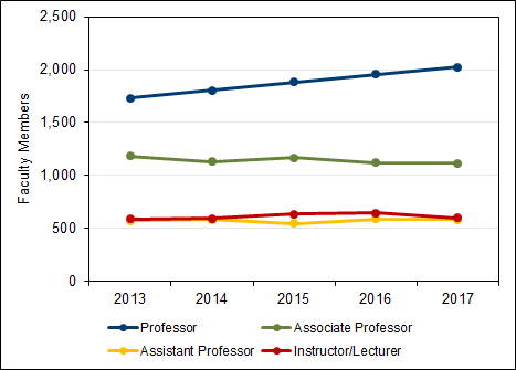 Chart 5.1 - Faculty members by position and gender (2017, full-time equivalent)