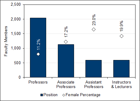 Female faculty members (2007-2017, full-time equivalent)
