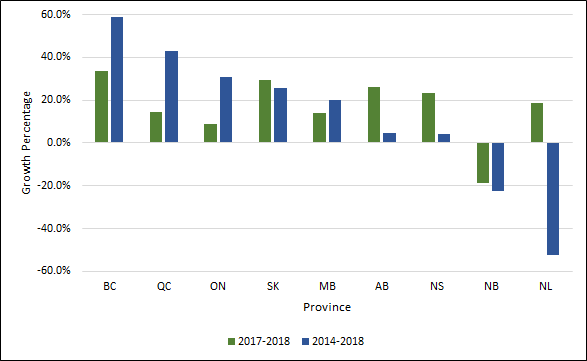 Chart 1.10 - Average  rate of change in master's degrees awarded by province (2013-2017, 2016-2017)