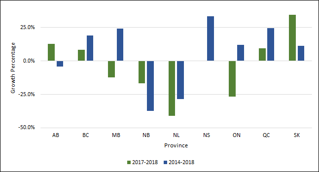 Chart 1.11 - Average rate of growth in master degrees awarded by province (2013-2017, 2016-2017)