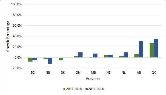 Chart 1.3 - Average  rate of change in undergraduate enrolment by province (2013-2017, 2016-2017, full-time  equivalent)