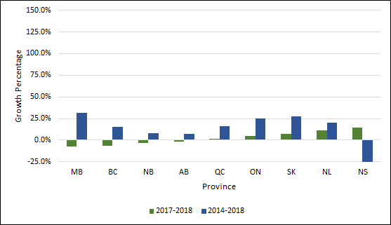 Chart 1.5 - Average rate of growth in undergraduate degrees awarded by province (2013-2017 and 2016-2017)
