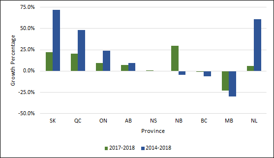 Chart 1.8 - Average rate of growth in master degrees enrolment by province (2013-2017, 2016-2017, full-time equivalent)