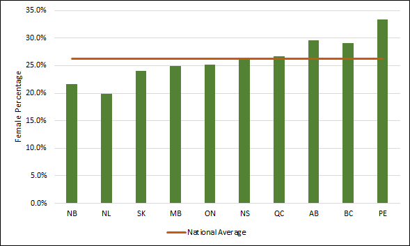 Chart 2.10 - Female  graduate student enrolment by province (2017, full-time equivalent)