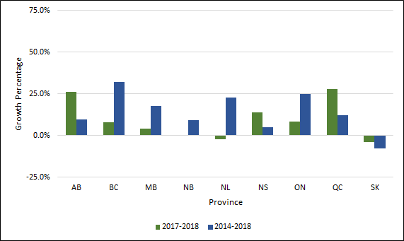 Chart 2.5 - Average  rate of change in female undergraduate enrolment by province (2013-2017,  2016-2017, full-time equivalent)