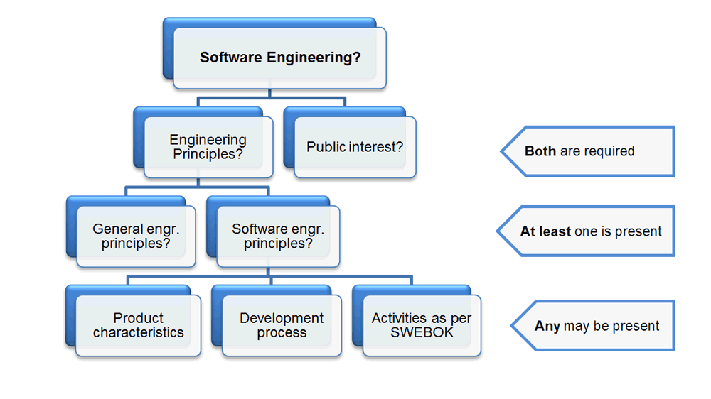 software quality engineering research paper Reliability engineering and system safety is an international journal devoted to the development and application of methods for the enhancement of the safety and reliability of complex technological systems, like nuclear power plants, chemical plants, hazardous waste facilities, space systems, offshore.