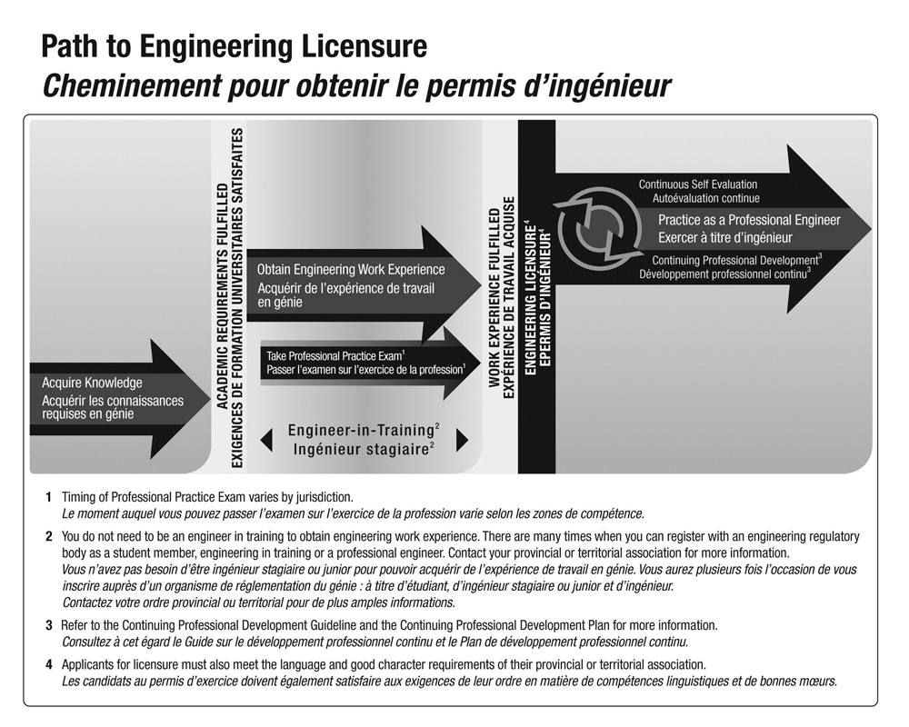 path to engineering licensure diagrame